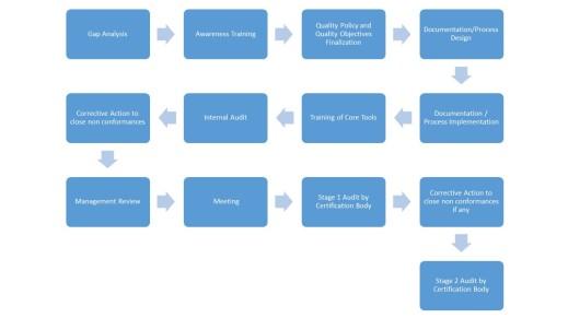 iatf process